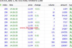 python stock数据包tushare